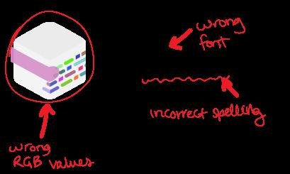 Content Assertions