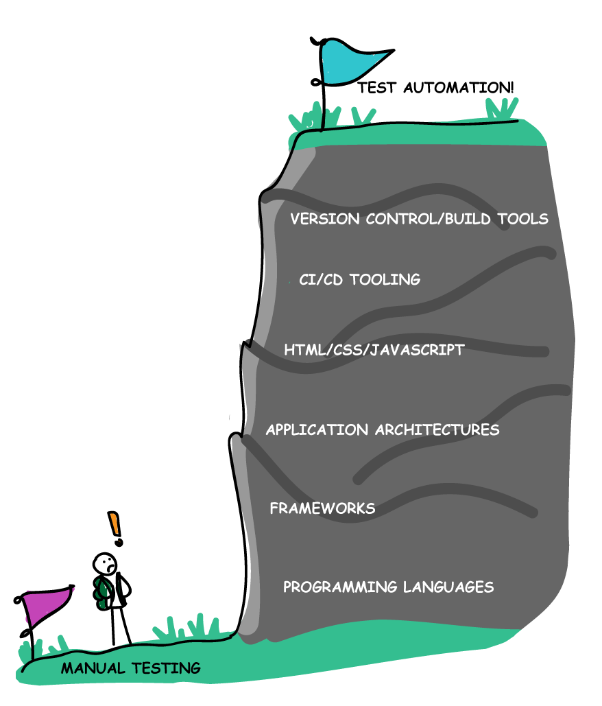 The manual testing climb to automation
