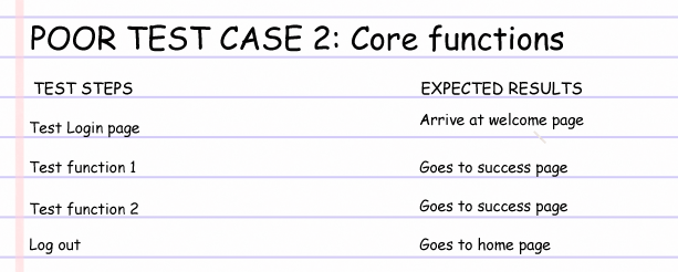 Words on lined notebook paper, detailing poor test case 2: core functions.