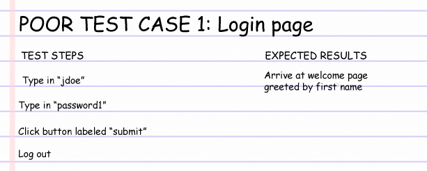 Words on lined notebook paper, detailing poor test case 1: login page.