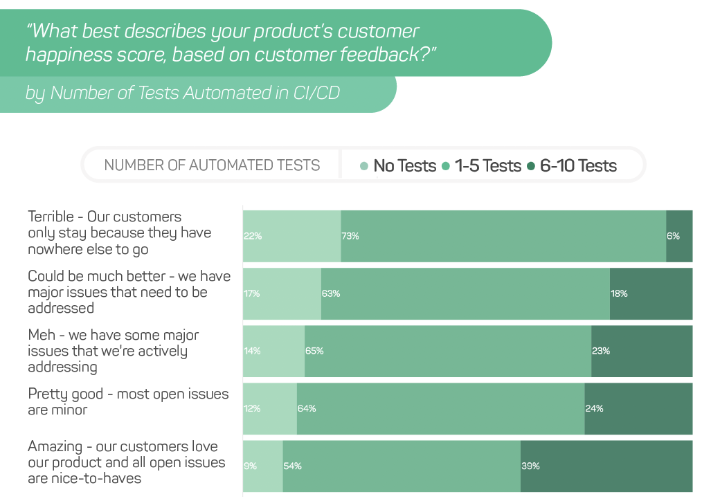 Customer Happiness Correlated with Number of Tests Automated in CI/CD