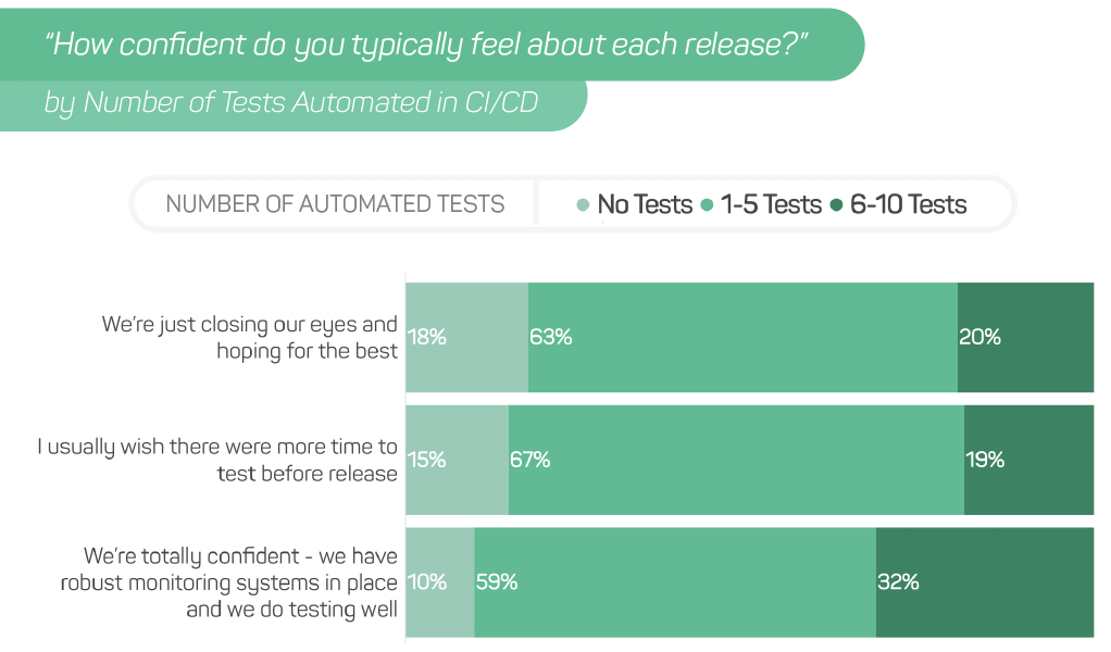 Confidence Correlated with Number of Tests Automated in CI/CD
