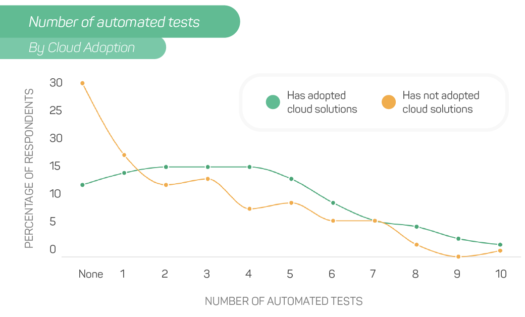 Number of Automated Tests Correlated with Cloud Adoption
