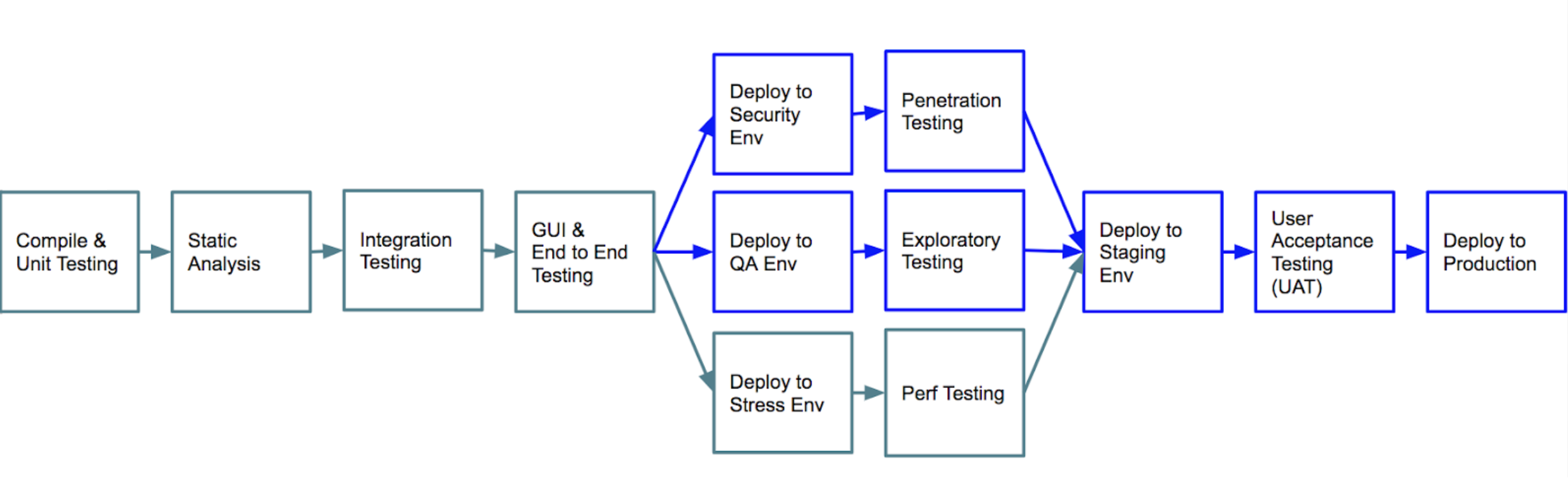 A diagram showing an example deployment pipeline.