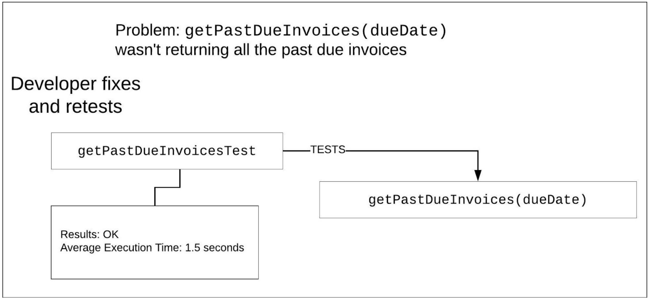 Figure1-Unit Tests
