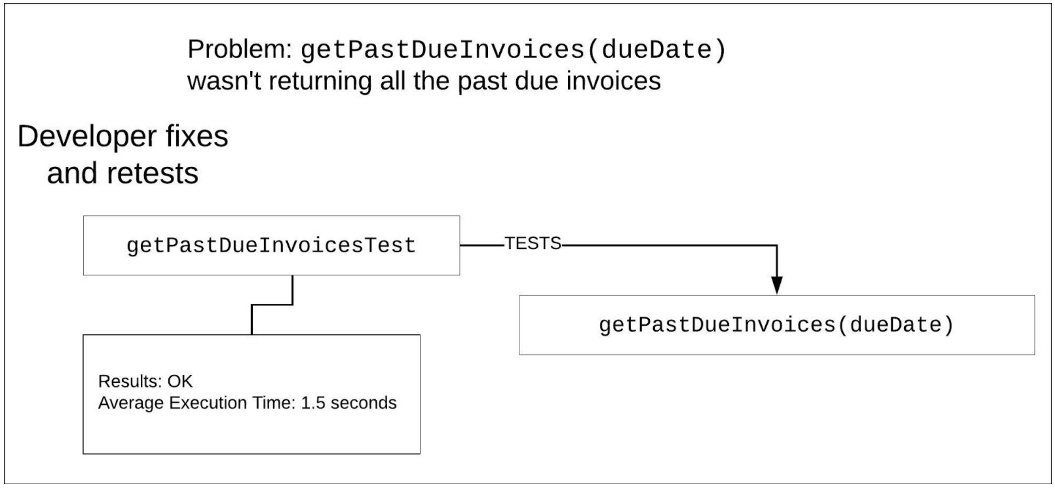 Figure1-Unit Tests