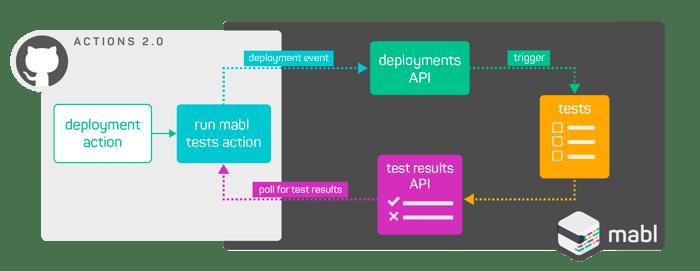 GitHub Integration 2