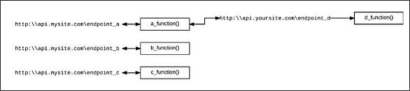 Mapping an API endpoint to a function