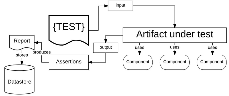 Everything but the input and output of an artifact under test is apparent and subject to verification in a Black Box Test