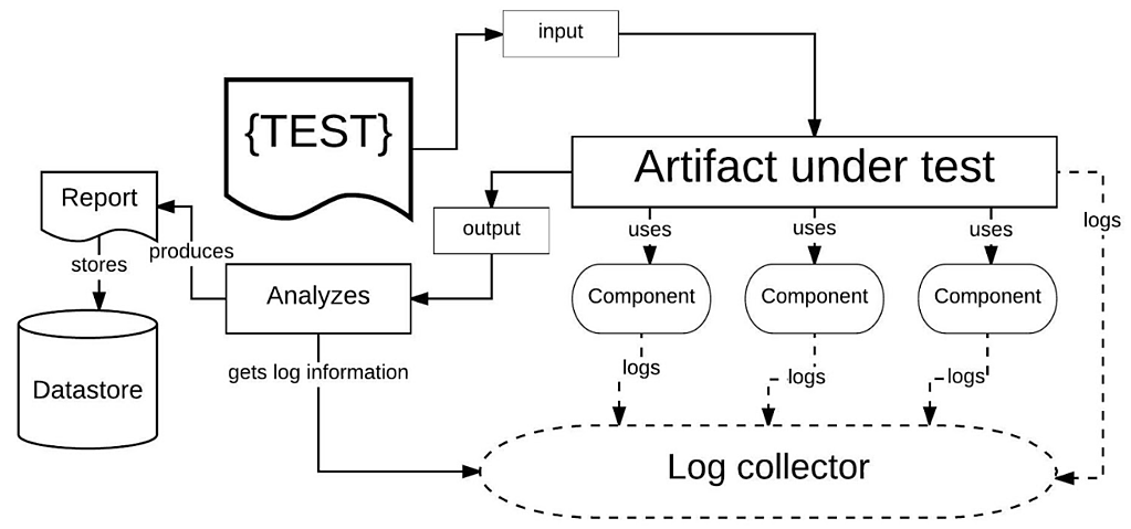 In Gray Box Testing input and output data is apparent, but also data emitted and recorded by constituent components can be collected for analysis.