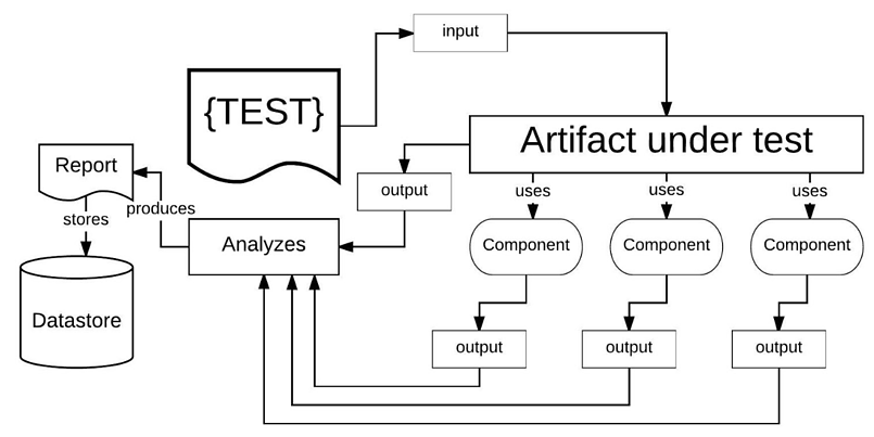 White Box Integration Tests have access to and verifies all of the parts relevant to the artifact under test.