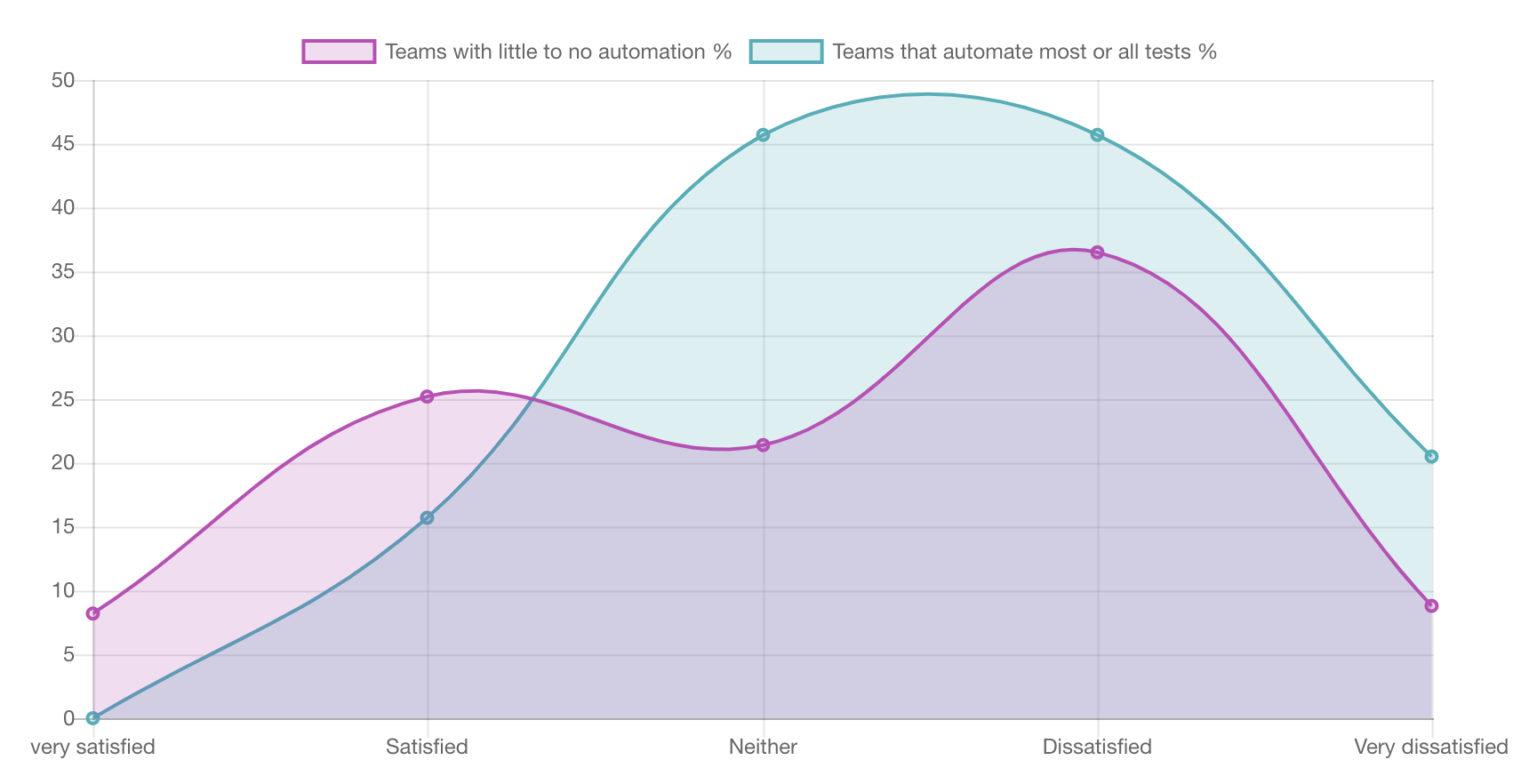 Teams that automate testing are less satisfied with their testing process