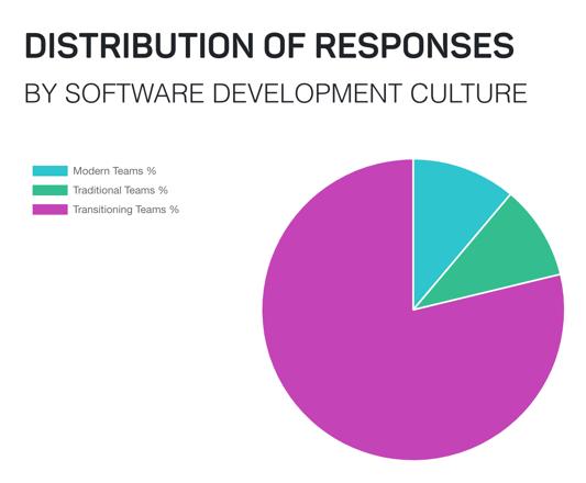 Distribution of Responses