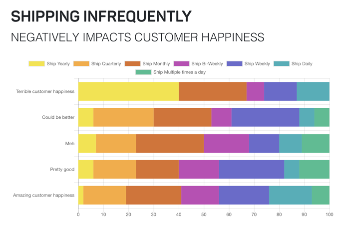 Shipping infrequently impacts customer happiness