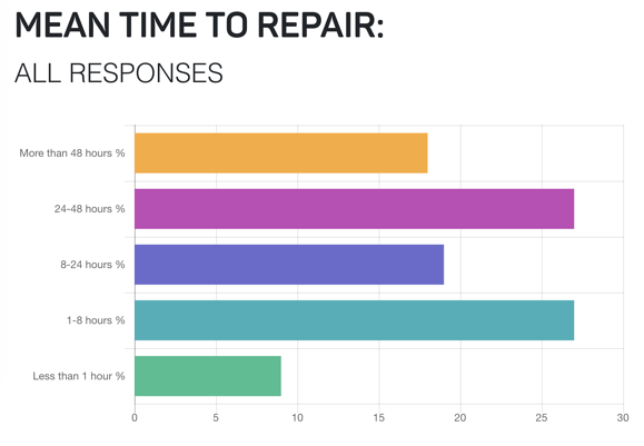 A Chart titled Mean Time to Repair: All Responses. It has many colored bars labeled with different times.