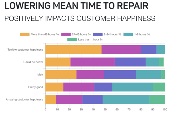 Lowering MTTR contributes to Customer Happiness