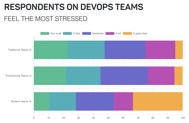 DevOps teams feel the most stressed