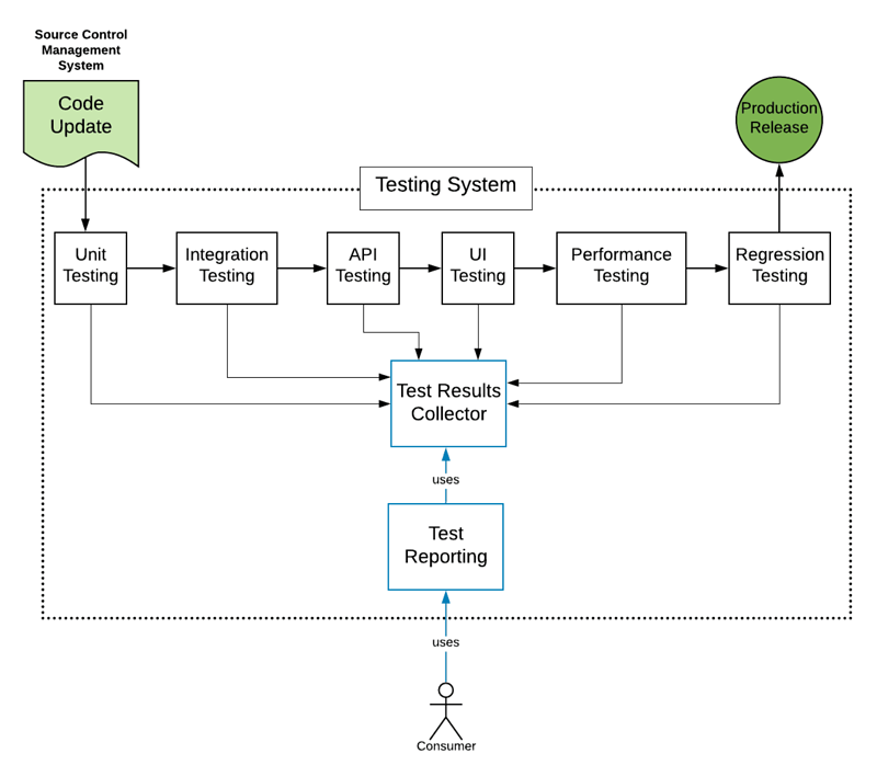Figure 2: A testing system needs to support all testing throughout the SDLC in terms of execution, data collection, and reporting.