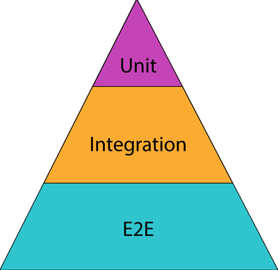 A triangle with the bottom section in blue and says E2E, the middle section is orange and says integration, top is purple.