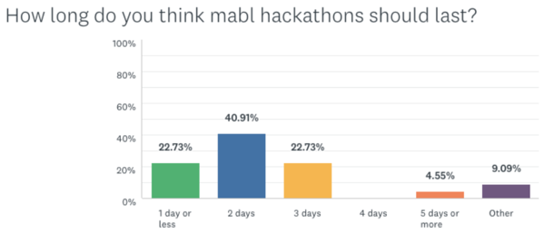 Survey Results - How long do you think hackathons should last