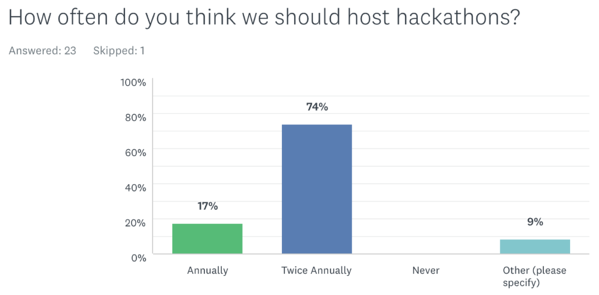Survey Results - How often do you think we should host hackathons