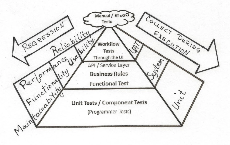 Your Automated Testing Strategy  Pyramids  Triangles  And