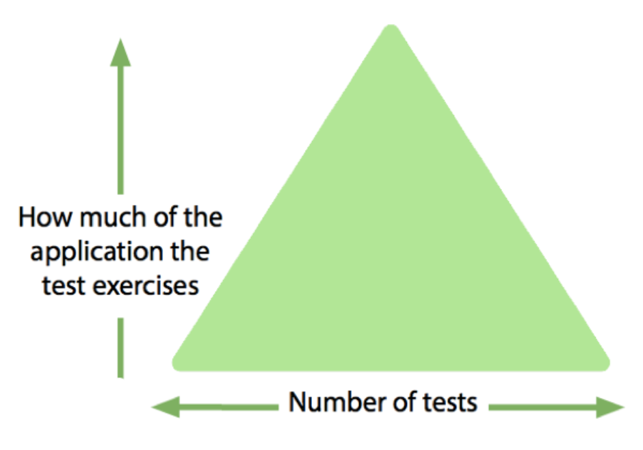 Test Automation Triangle Simplified