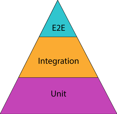 A triangle with the bottom section in purple and says Unit, the middle section is orange and says integration, top is blue.