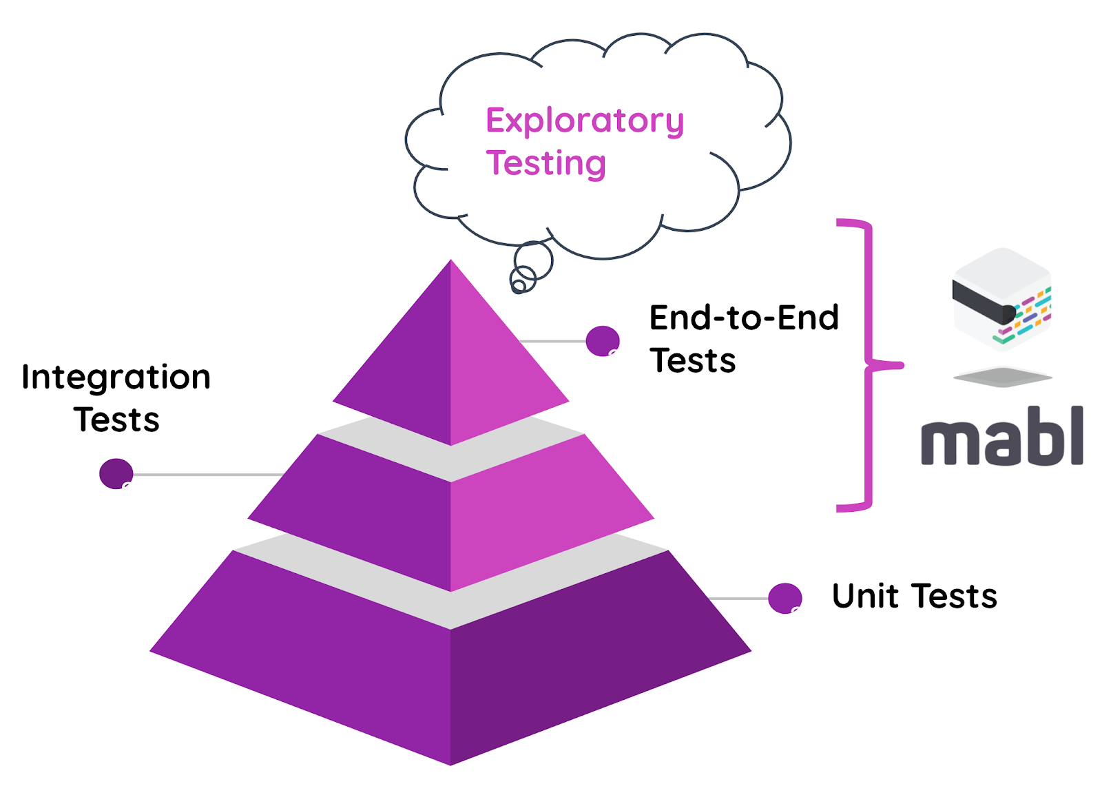 A diagram showing how to apply mabl to the testing pyramid.