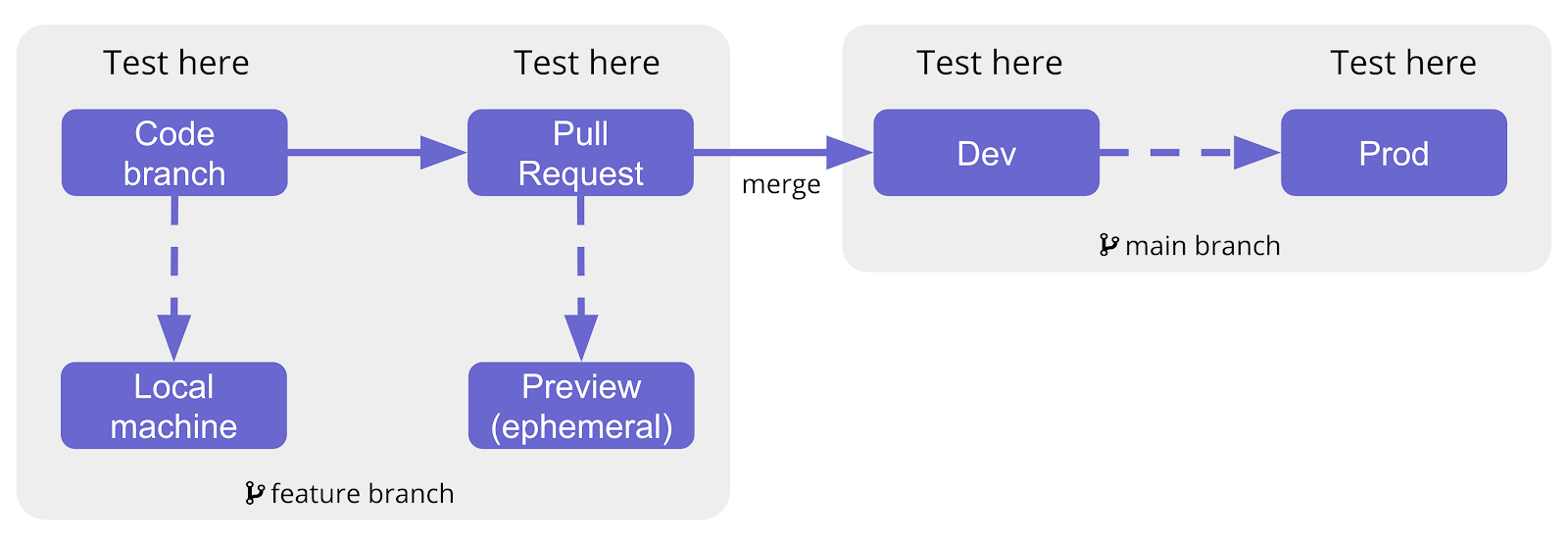 A diagram showing a feature branch merged into the main branch and when testing happens.