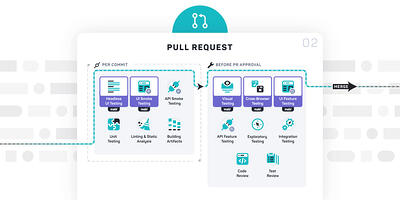DevOpsパイプラインのテスト:プルリクエストフェーズのテスト