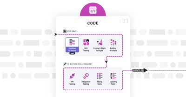 DevOpsパイプラインのテスト:コーディングフェーズでのテスト