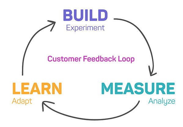 Customer Feedback Loop