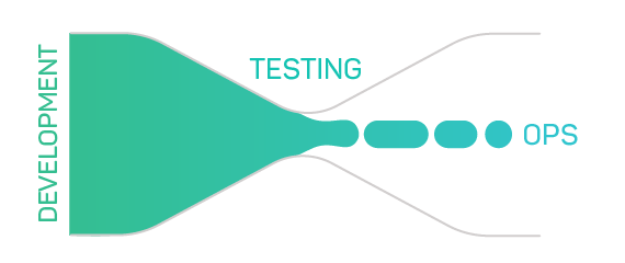 A diagram that shows how QA testing has been seen as a bottleneck.