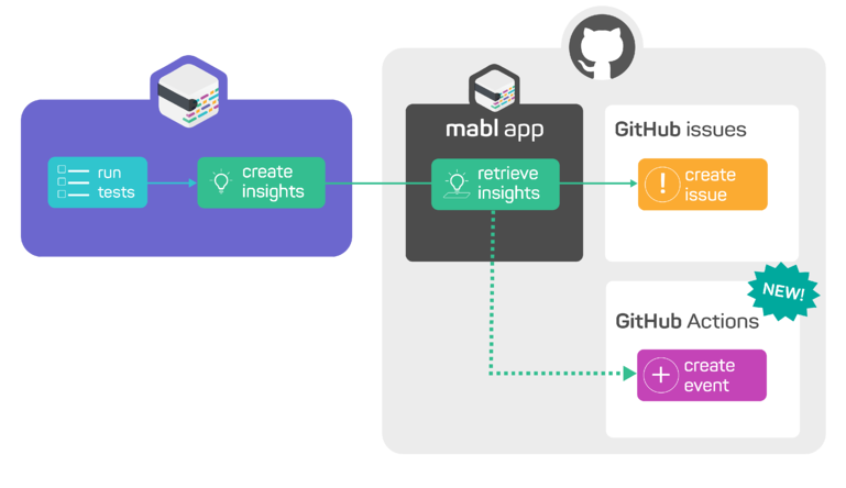 A screenshot showing how by using the mabl GitHub app, you can now integrate mabl Insights into GitHub Actions.