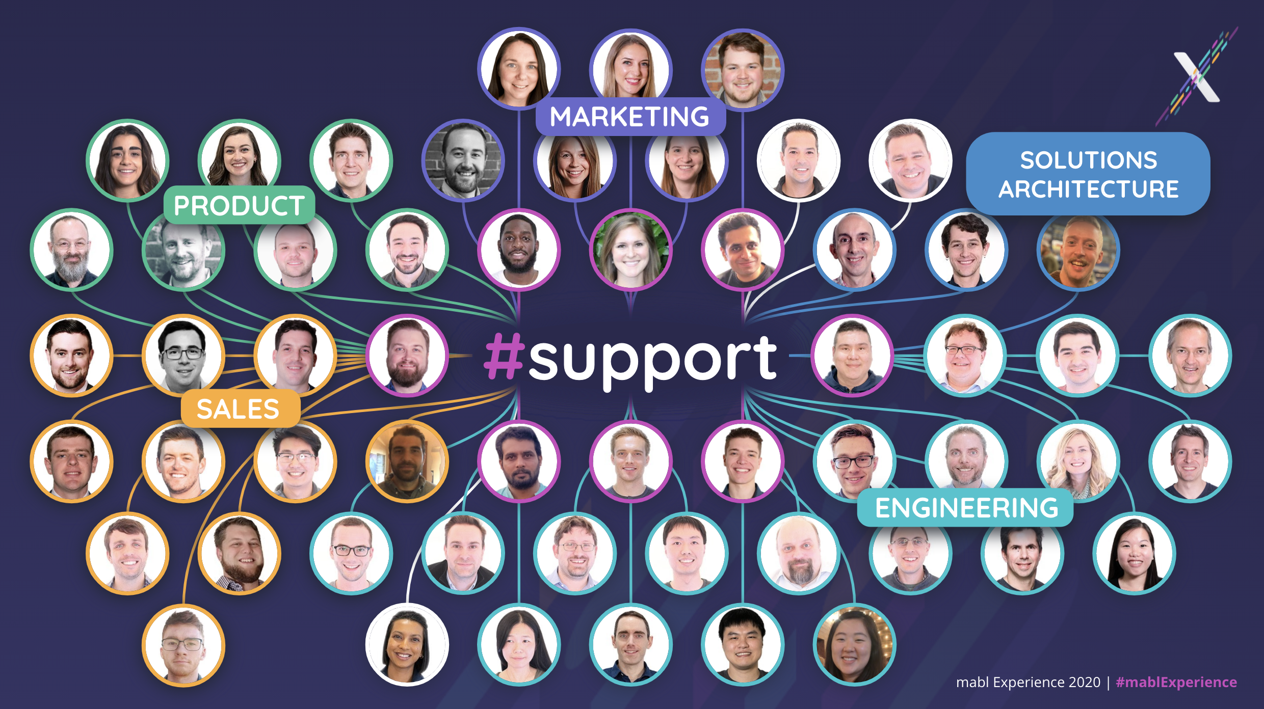 The word support with lines going out to many pictures of employees with labels on each group, like product and marketing.