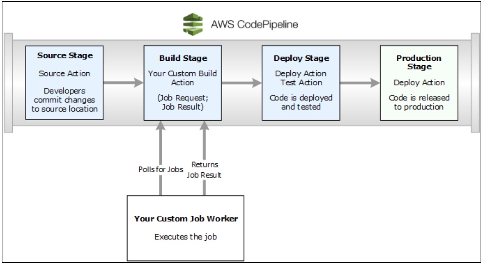 How to setup CI/CD with AWS CodePipeline
