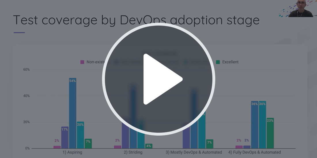 State of Testing in DevOps: Reflecting on an Industry Transformation