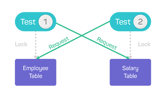 table-parallel-tests