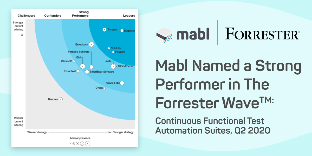 Making Waves: mabl Named as a Strong Performer in Global Continuous Testing