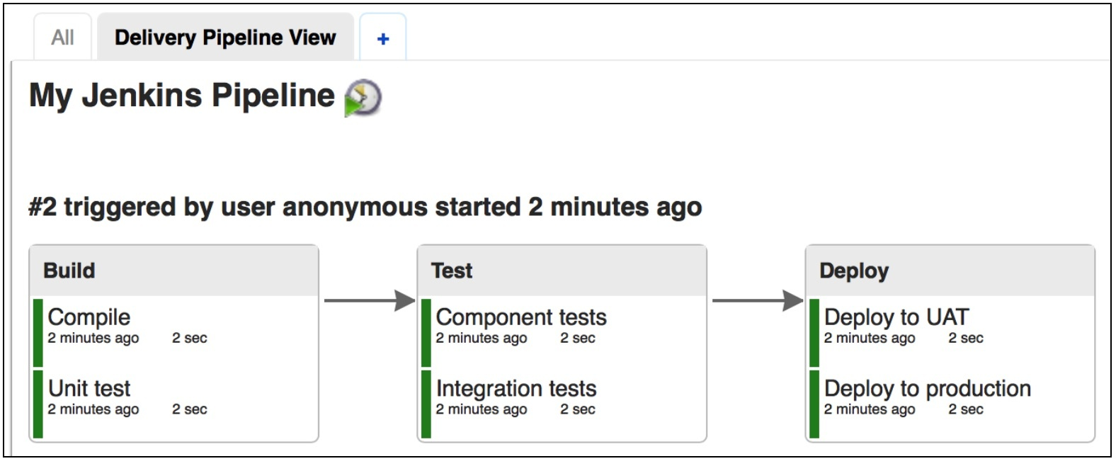 A screenshot showing that the pipeline view will now display the stages and actions in your pipeline.