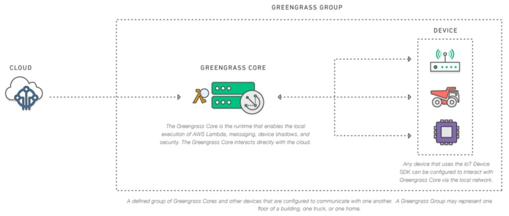 AWS Greengrass Group