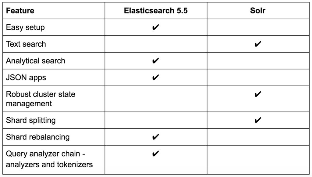 ElasticSearch 5.5 and Solr Comparison