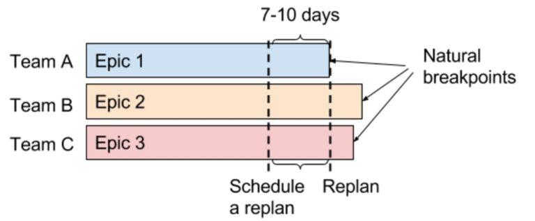 Replanning schedule