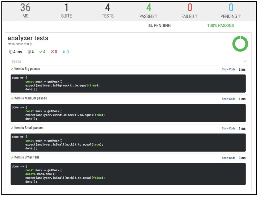 A screenshot of a report that describes how many tests in the suite passed and how many failed.