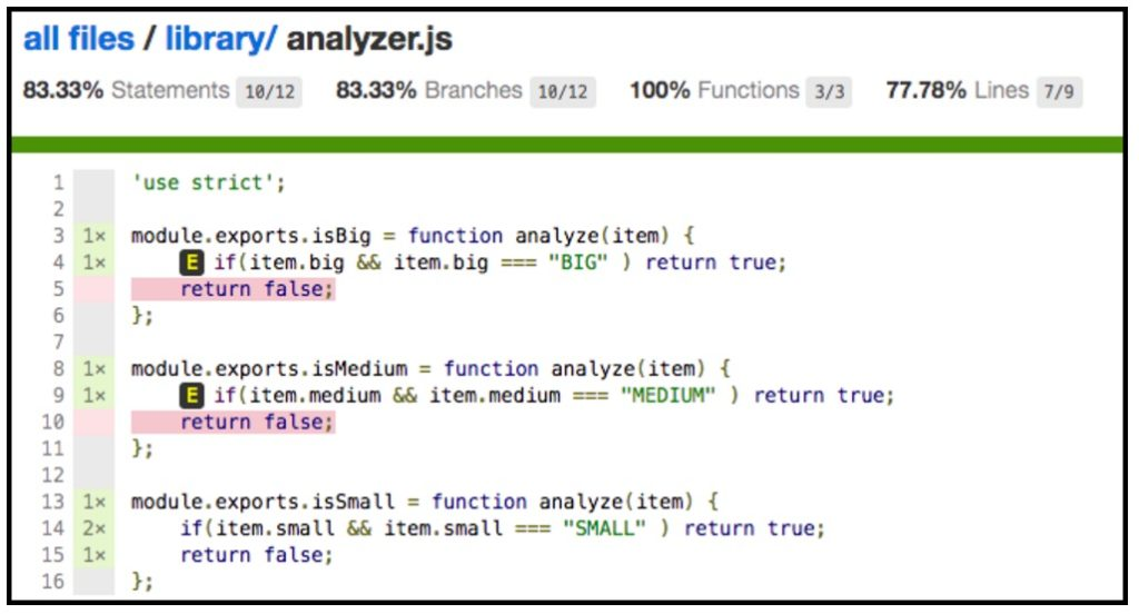 A screenshot of a coverage report shows the lines of code exercised by a set of tests.