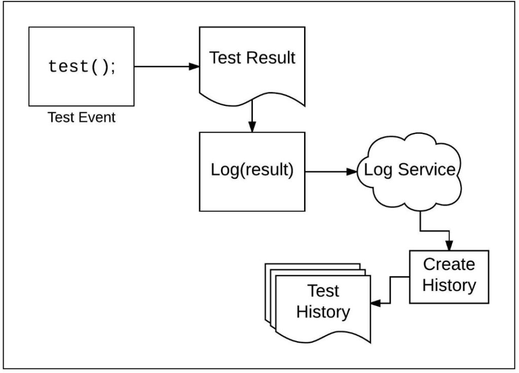A diagram showing that Once test result data is stored in the logging service, the test designers create historical reports.