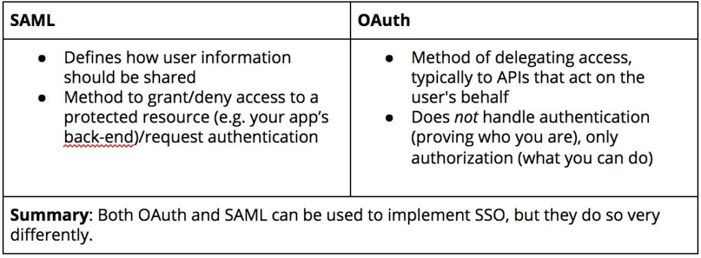 A screenshot showing information about SAML and OAuth.