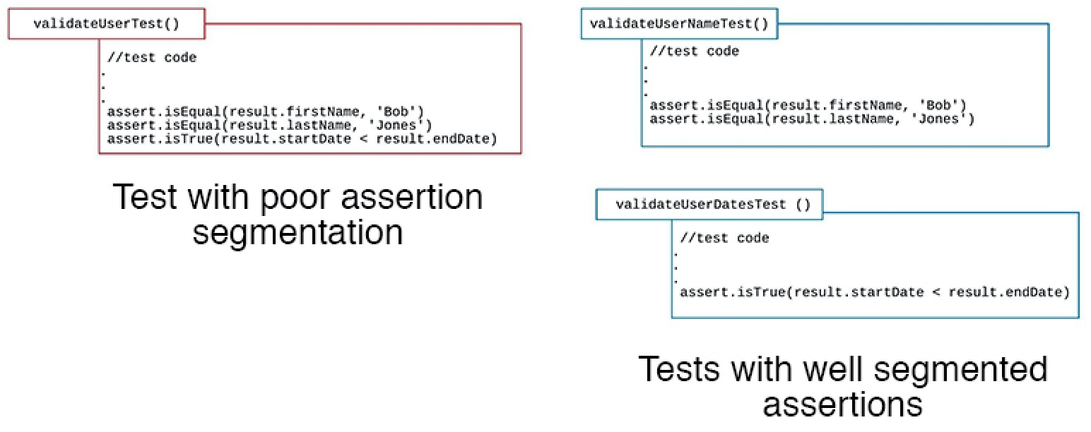 Well segmented assertions make for more reliable testing