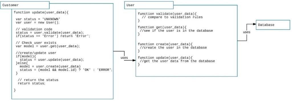 Well designed software encapsulates code according to areas of concerns